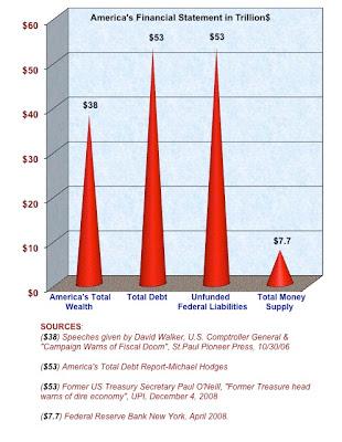 America's Financial Statement